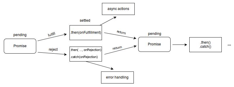 promise javascript