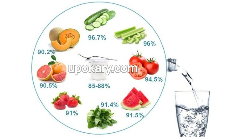 food for water deficiency