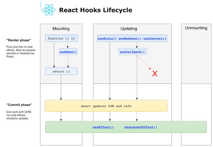 react hooks lifecycle